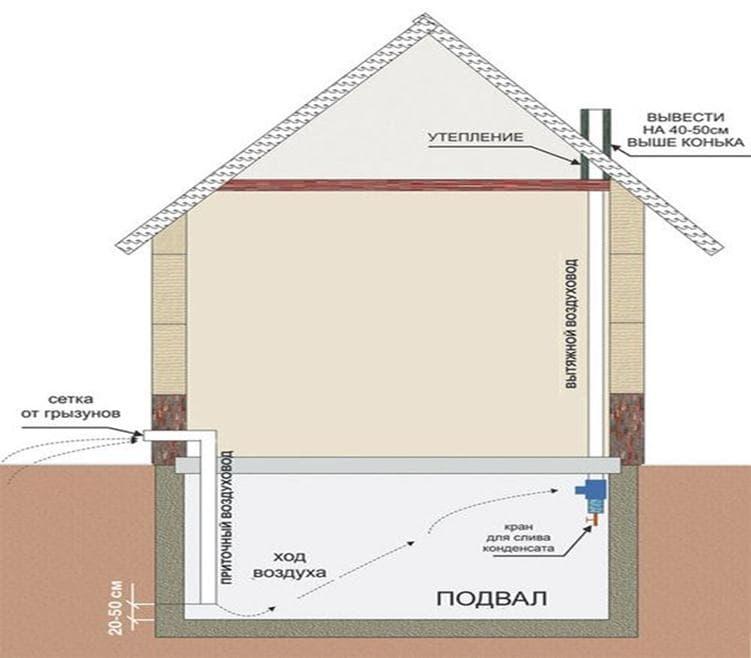 Как сделать принудительную вытяжную вентиляцию в гараже